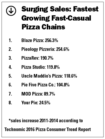 fastest growing fast casual pizza chains