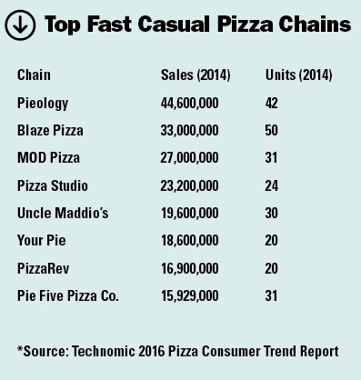 largest fast casual pizza chains