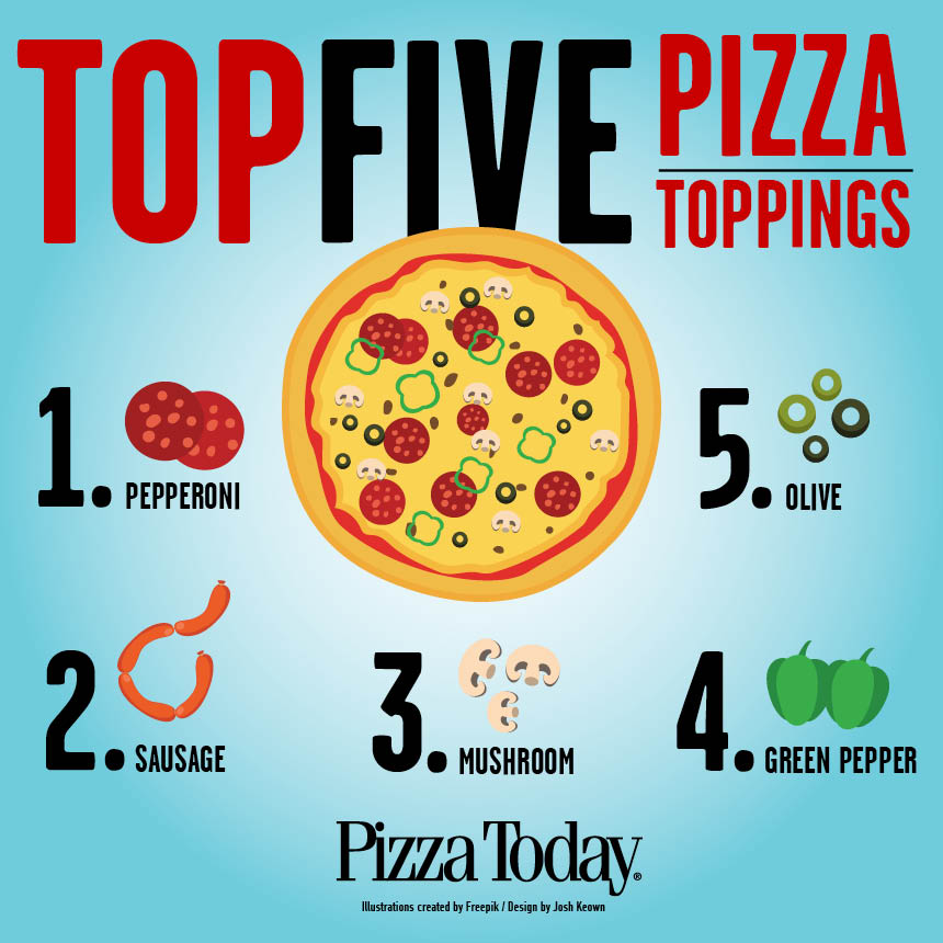 infographic, top five pizza toppings, pepperoni, sausage, mushroom, olive, green pepper
